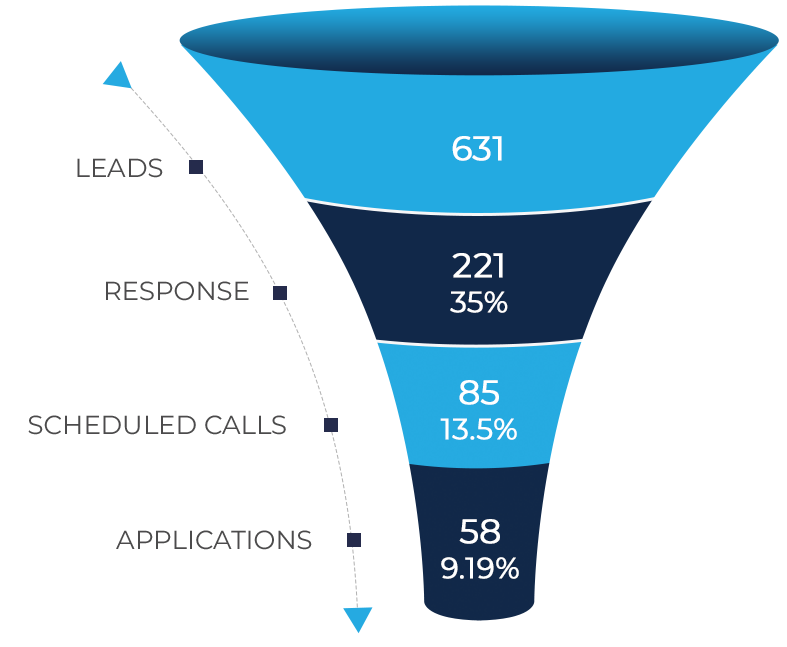 Sales lead generation graph of Academy of Art University