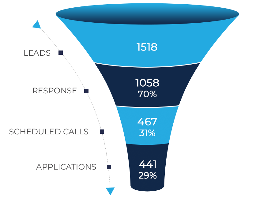 Applicants lead generation graph of Academy of Art University